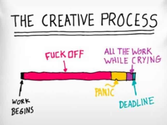 processus créatif (procrastination)