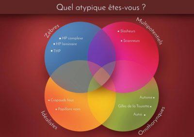 type atypique
